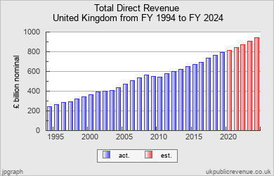 Public Revenue Chart for United Kingdom 1994-2024 - Central